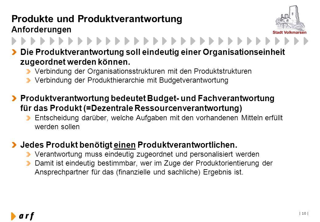 Produkte und Produktverantwortung Anforderungen