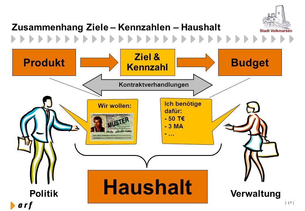 Zusammenhang Ziele – Kennzahlen – Haushalt