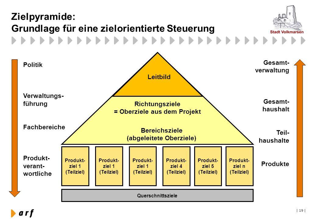 Zielpyramide: Grundlage für eine zielorientierte Steuerung