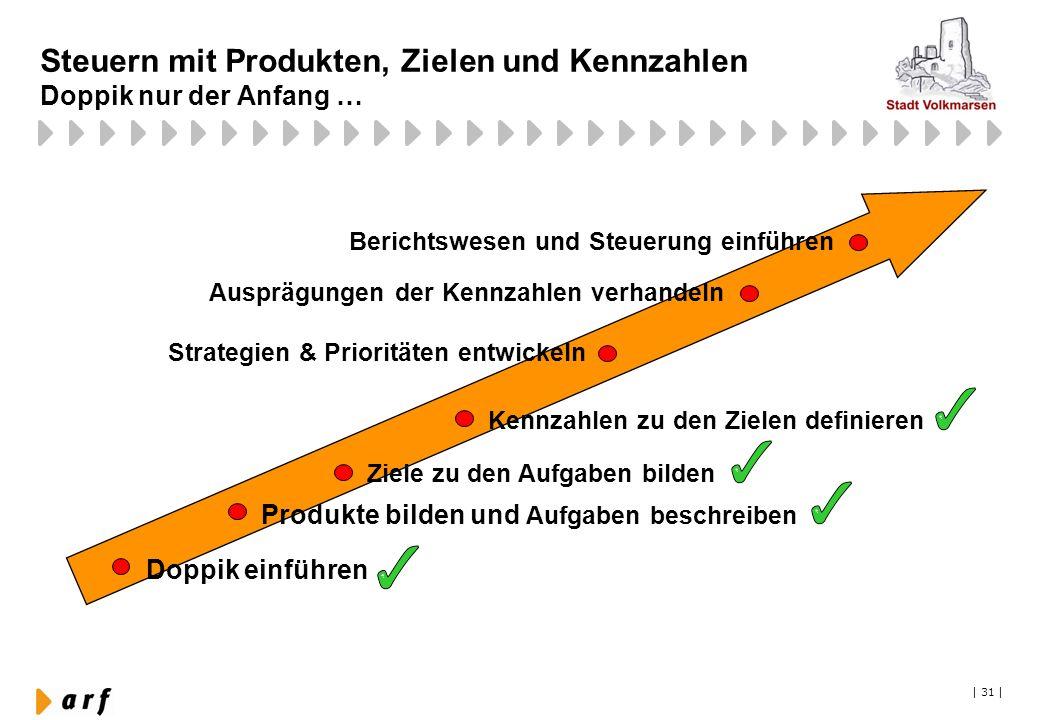 Steuern mit Produkten, Zielen und Kennzahlen Doppik nur der Anfang …