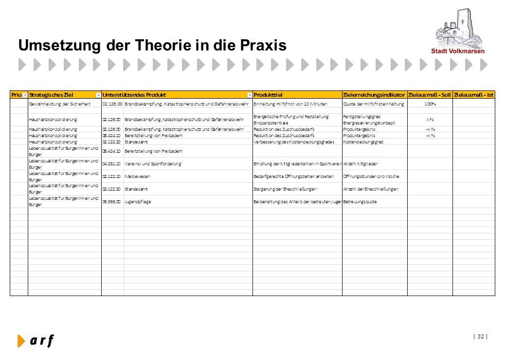 Umsetzung der Theorie in die Praxis
