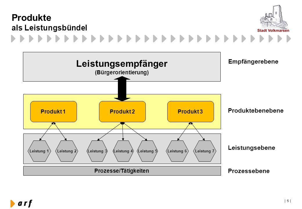 Produkte als Leistungsbündel