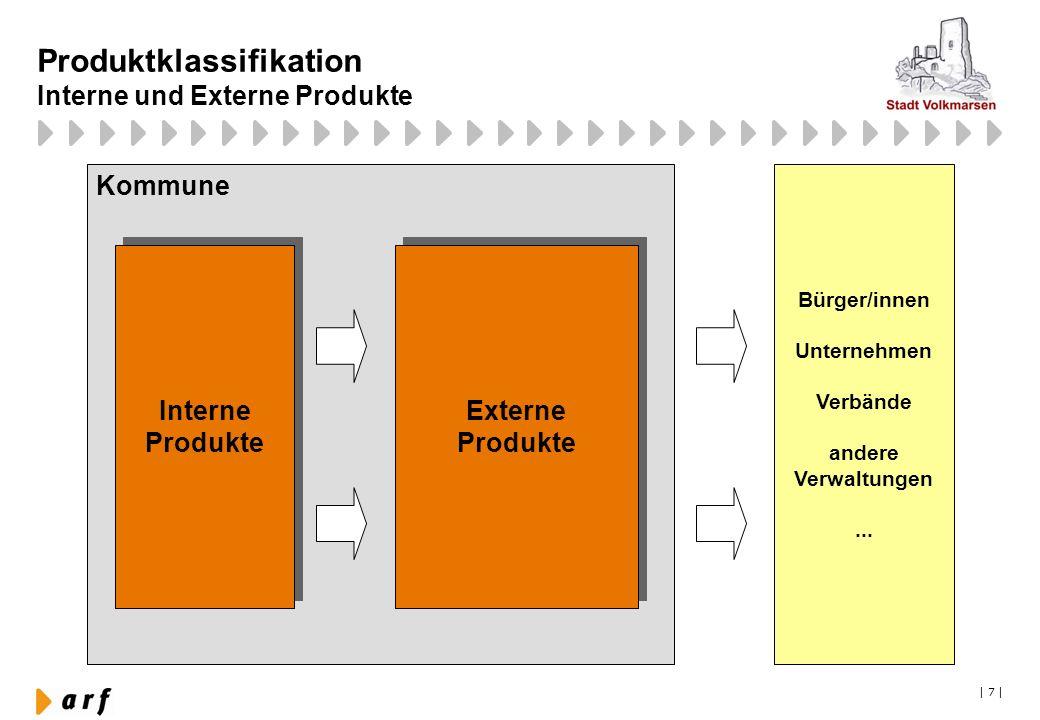 Produktklassifikation Interne und Externe Produkte