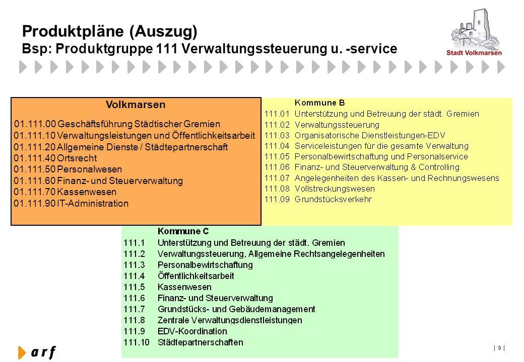 Produktpläne (Auszug) Bsp: Produktgruppe 111 Verwaltungssteuerung u