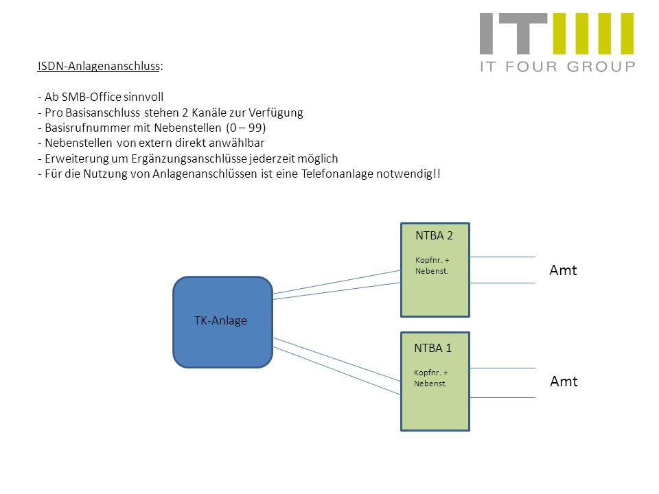 Amt Amt ISDN-Anlagenanschluss: - Ab SMB-Office sinnvoll