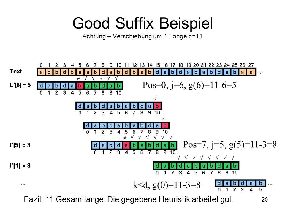 Good Suffix Beispiel Achtung – Verschiebung um 1 Länge d=11