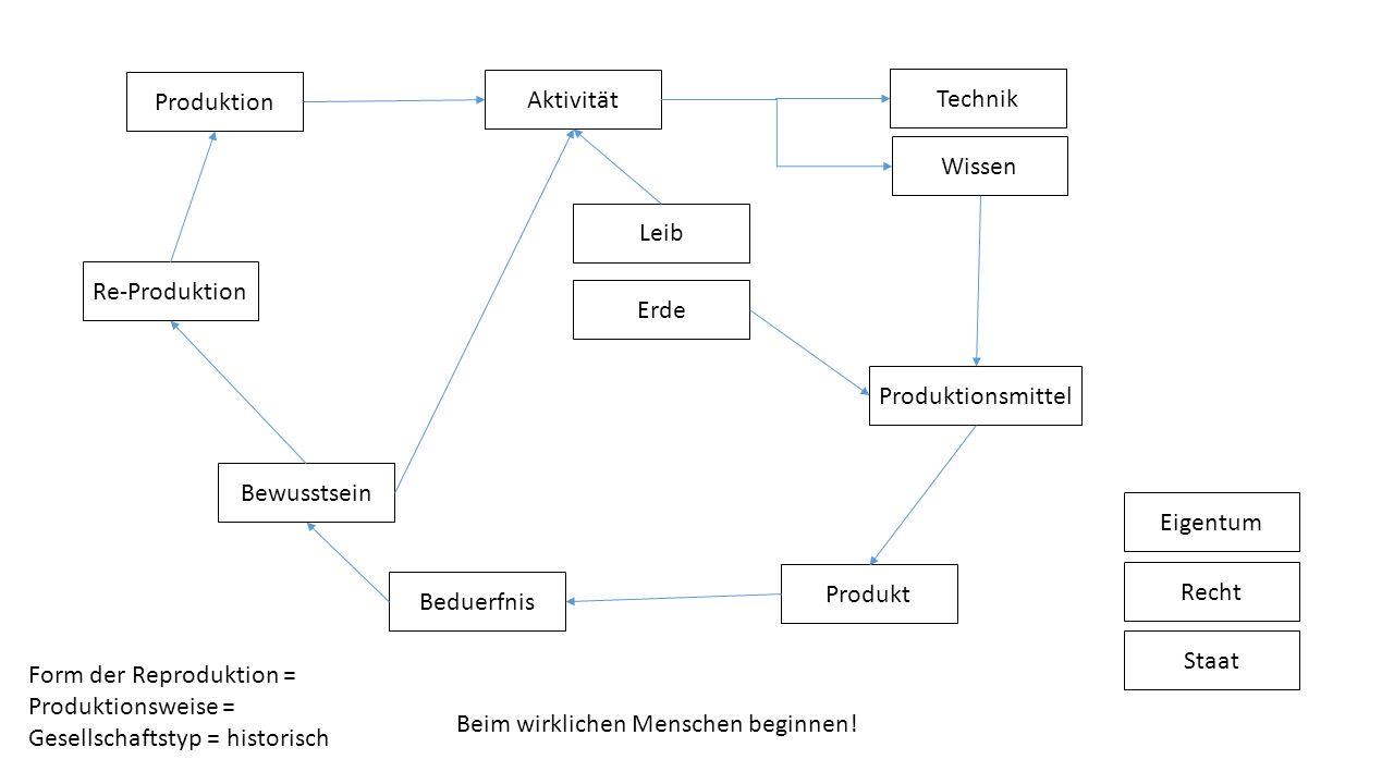 Produktion Aktivität. Technik. Wissen. Leib. Re-Produktion. Erde. Produktionsmittel. Bewusstsein.
