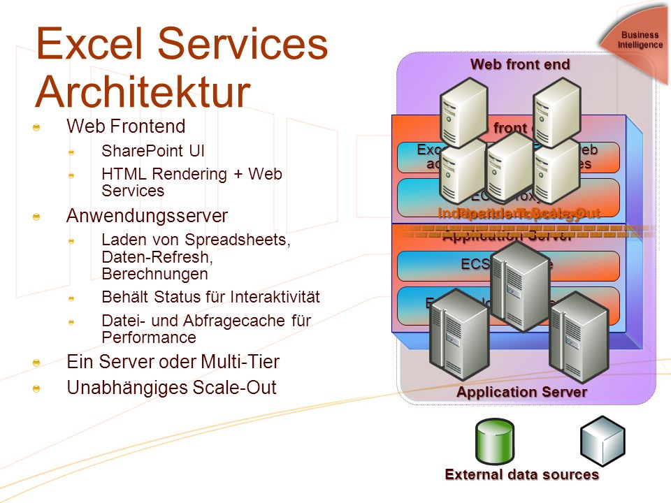 Excel Services Architektur