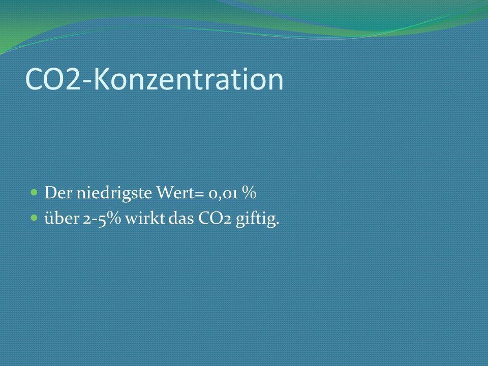 CO2-Konzentration Der niedrigste Wert= 0,01 %