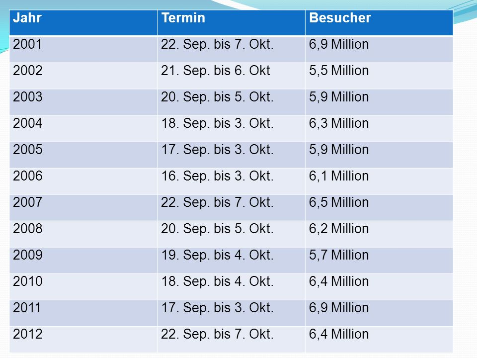 Jahr Termin. Besucher. 2001. 22. Sep. bis 7. Okt. 6,9 Million. 2002. 21. Sep. bis 6. Okt. 5,5 Million.