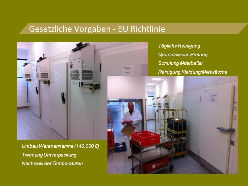 Gesetzliche Vorgaben - EU Richtlinie