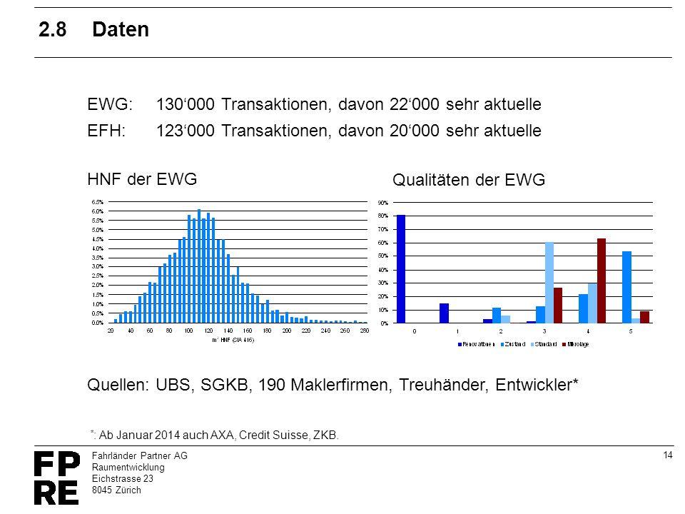 2.8 Daten EWG: 130'000 Transaktionen, davon 22'000 sehr aktuelle