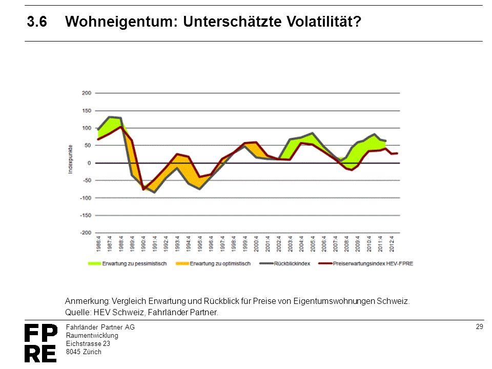3.6 Wohneigentum: Unterschätzte Volatilität