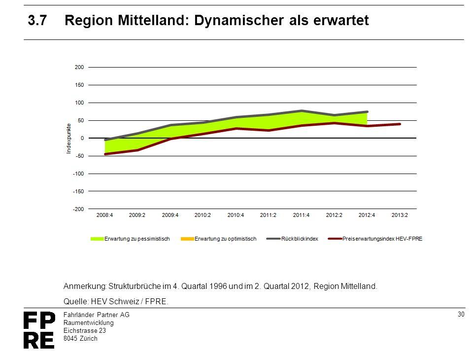 3.7 Region Mittelland: Dynamischer als erwartet