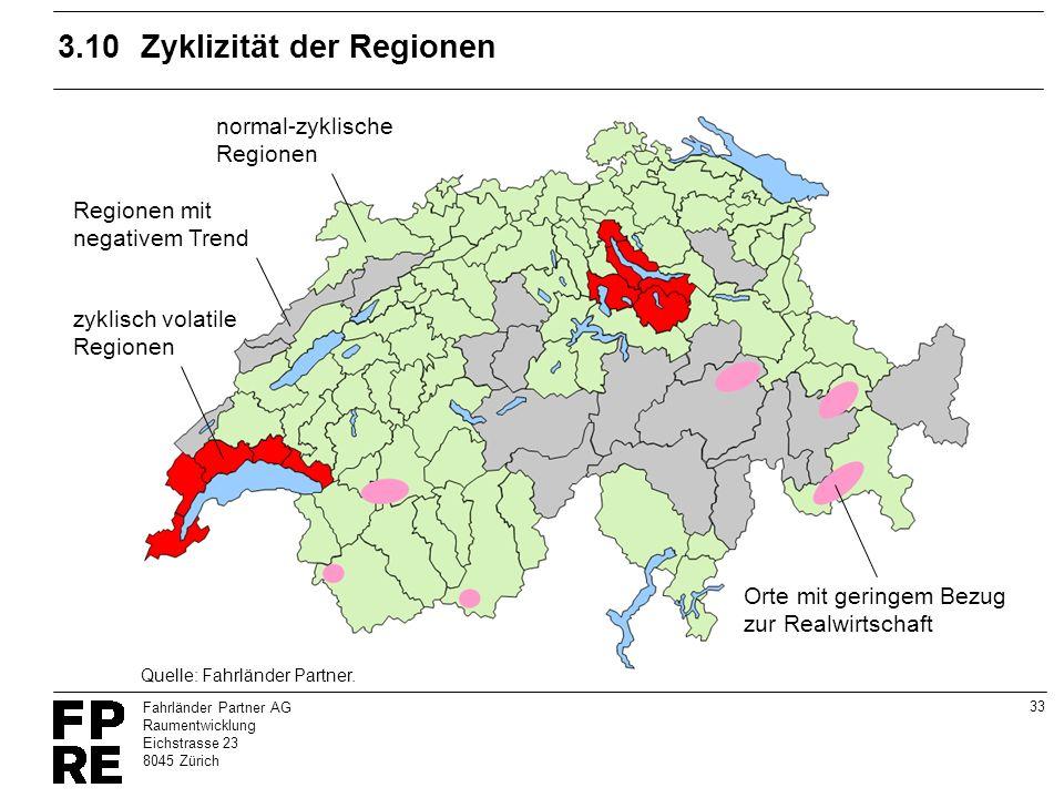3.10 Zyklizität der Regionen