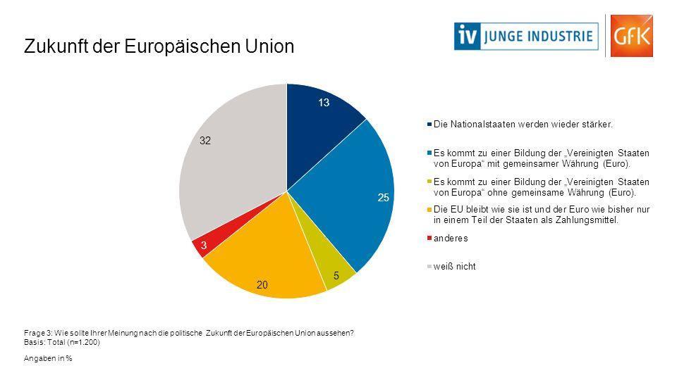 Zukunft der Europäischen Union