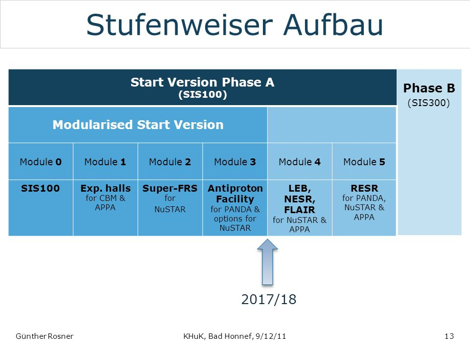 Start Version Phase A (SIS100) Modularised Start Version