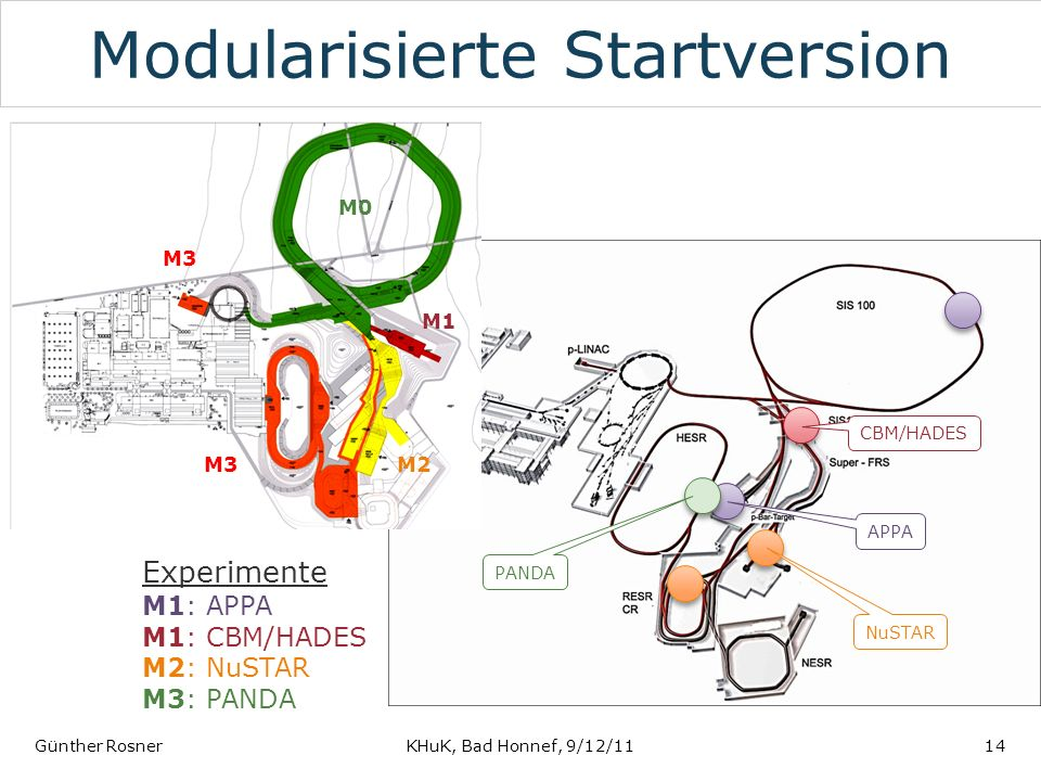 Modularisierte Startversion