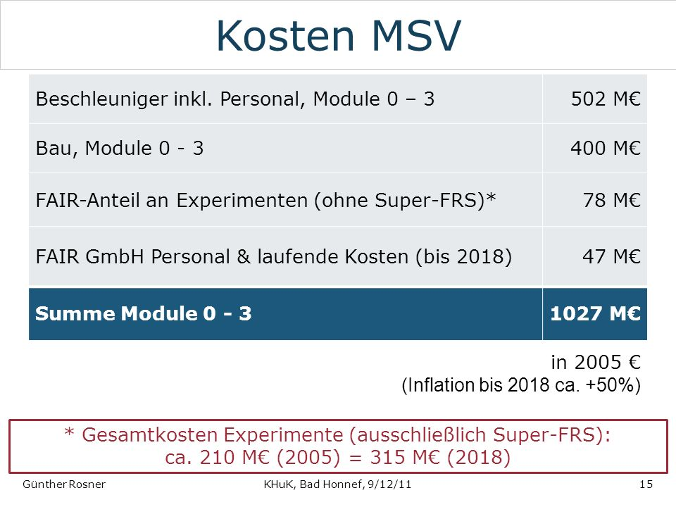 Kosten MSV Beschleuniger inkl. Personal, Module 0 – 3 502 M€