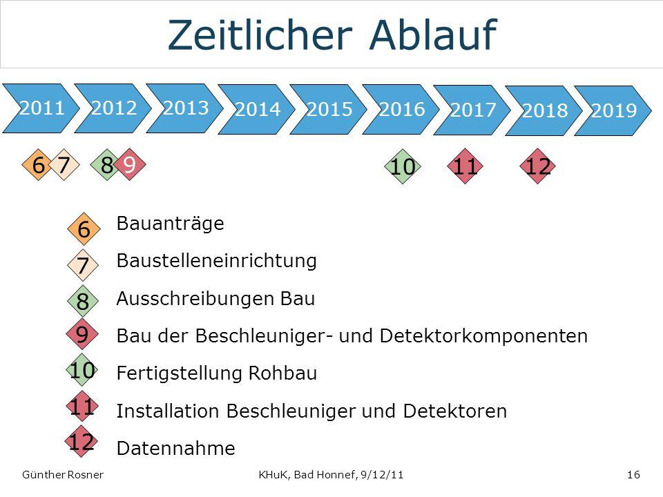 Zeitlicher Ablauf 2011. 2012. 2013. 2014. 2015. 2016. 2017. 2018. 2019. 6. 7. 8. 9. 10.