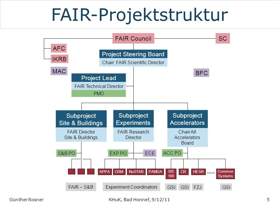 FAIR-Projektstruktur