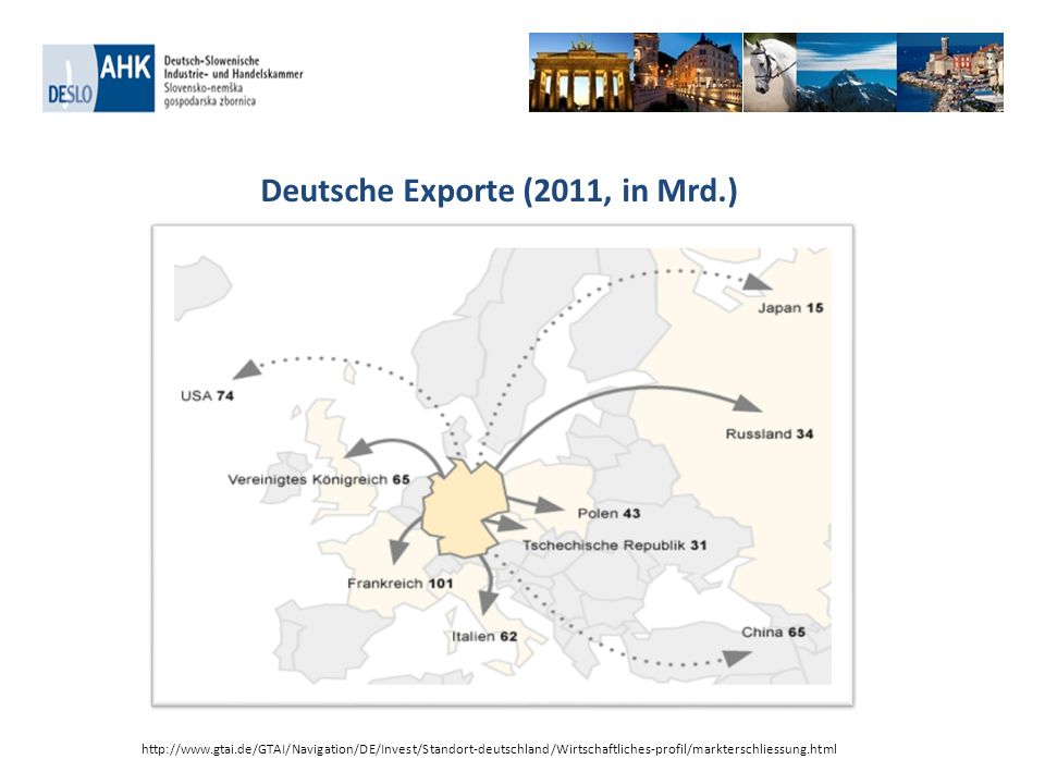 Deutsche Exporte (2011, in Mrd.)