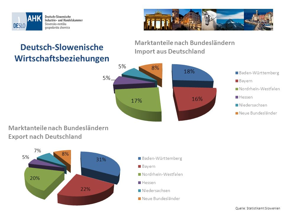 Deutsch-Slowenische Wirtschaftsbeziehungen
