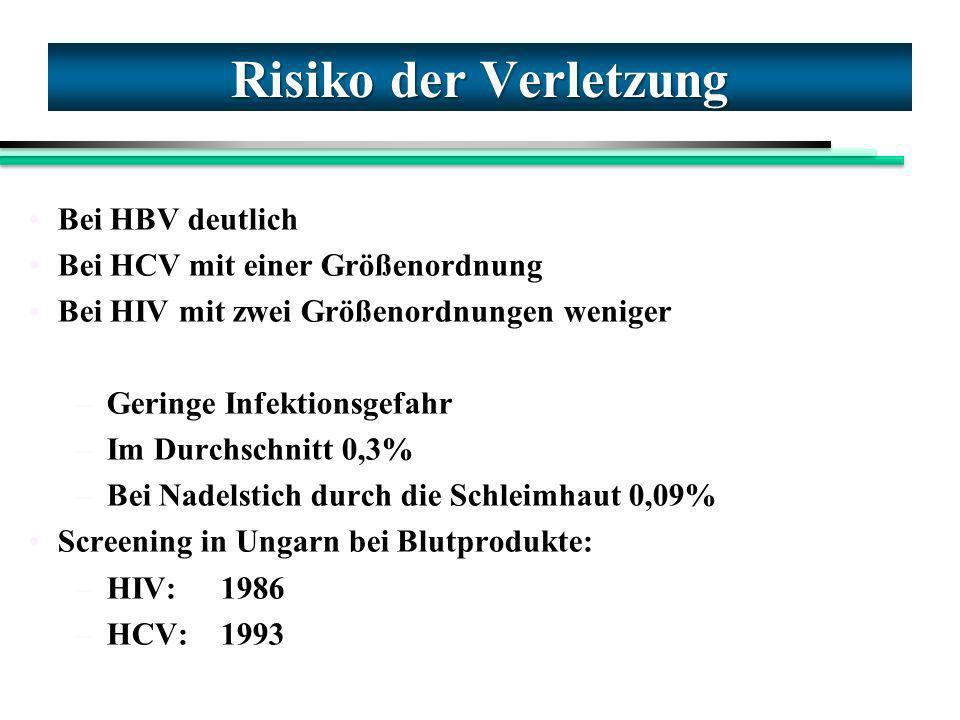 Risiko der Verletzung Bei HBV deutlich Bei HCV mit einer Größenordnung