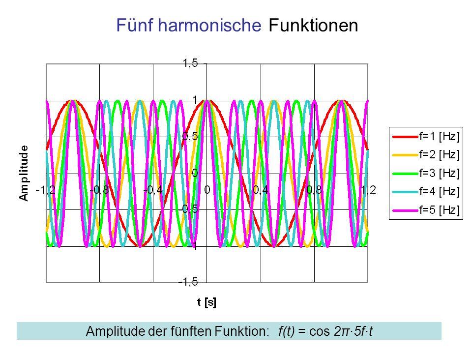 Fünf harmonische Funktionen