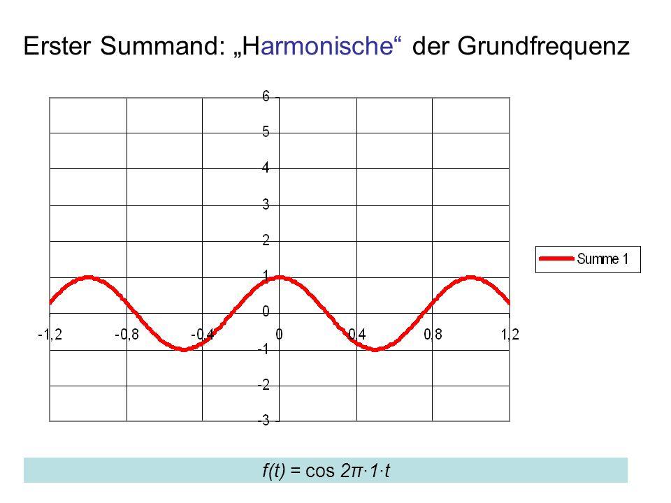 """Erster Summand: """"Harmonische der Grundfrequenz"""
