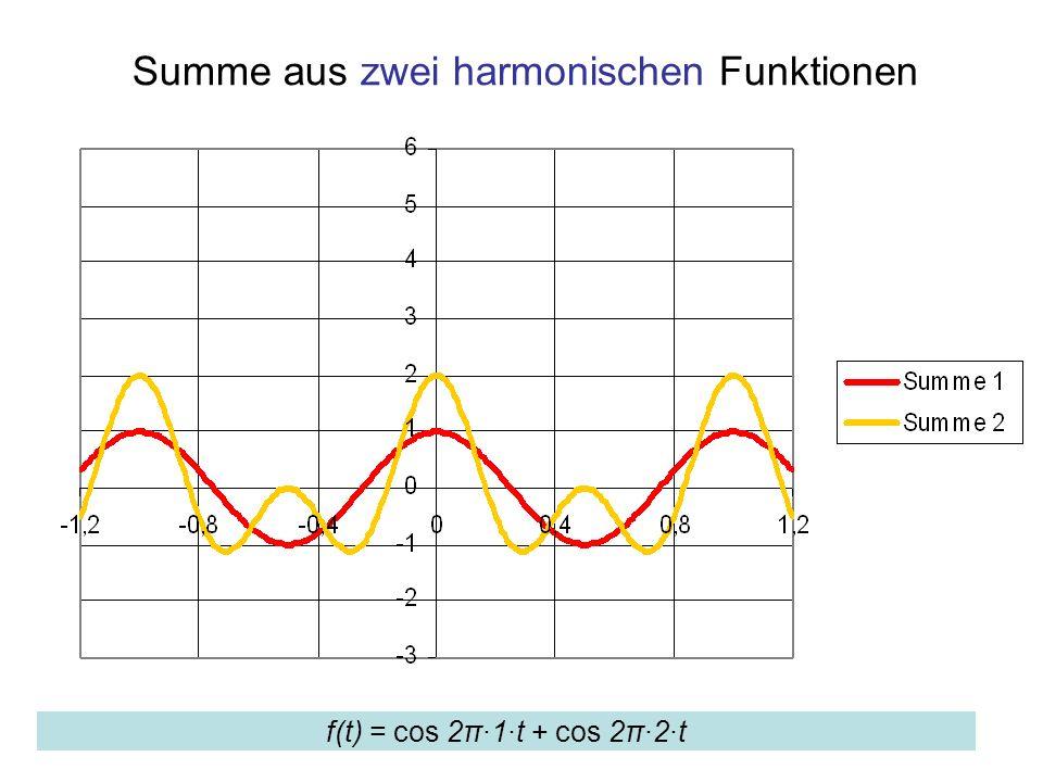 Summe aus zwei harmonischen Funktionen