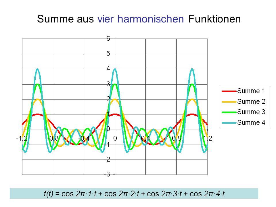 Summe aus vier harmonischen Funktionen