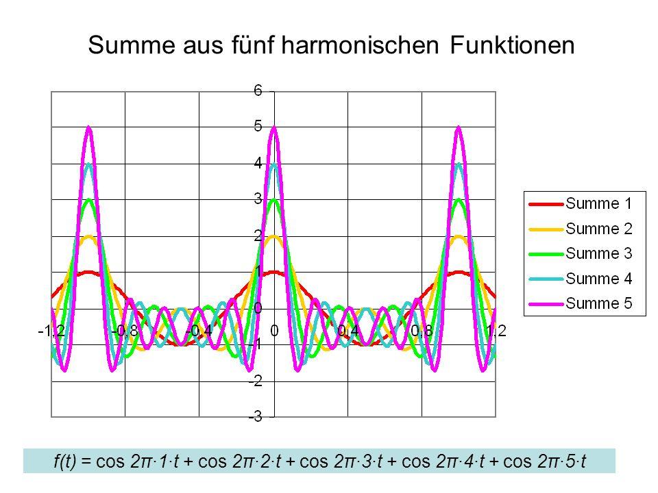 Summe aus fünf harmonischen Funktionen