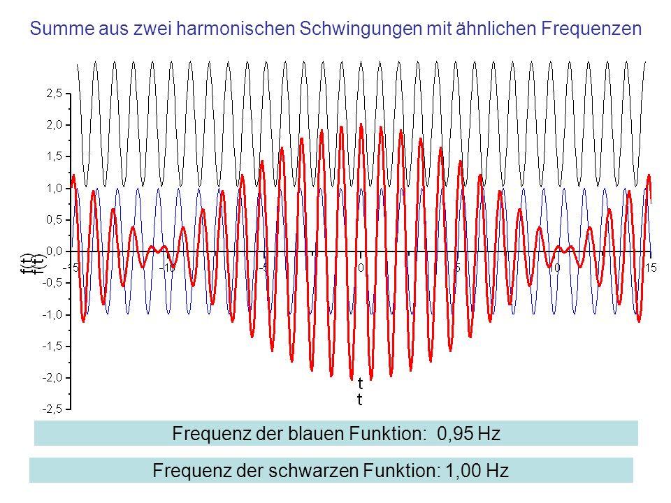Summe aus zwei harmonischen Schwingungen mit ähnlichen Frequenzen