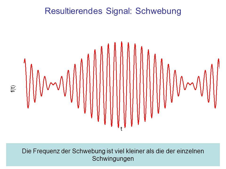 Resultierendes Signal: Schwebung