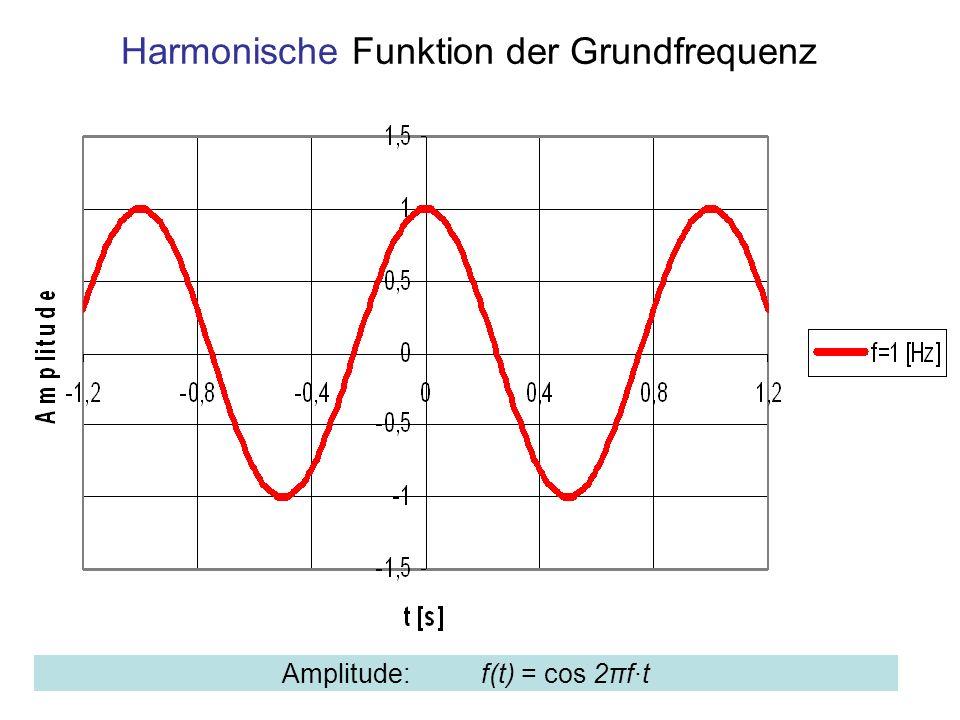 Harmonische Funktion der Grundfrequenz