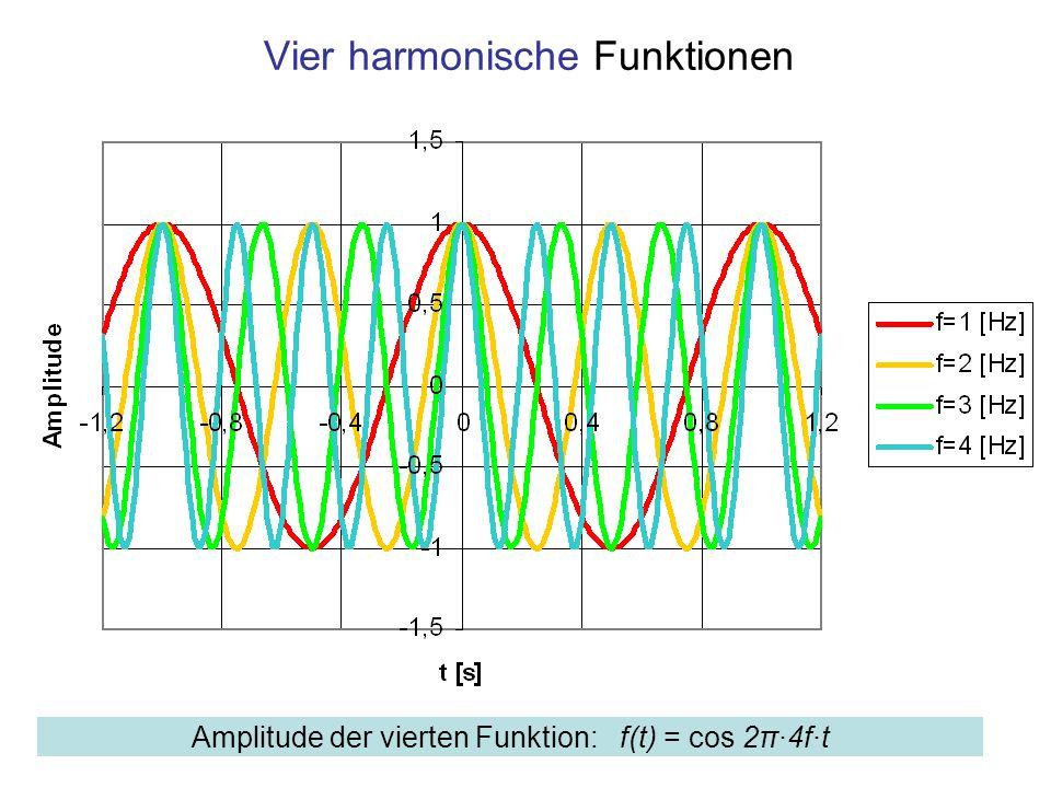 Vier harmonische Funktionen