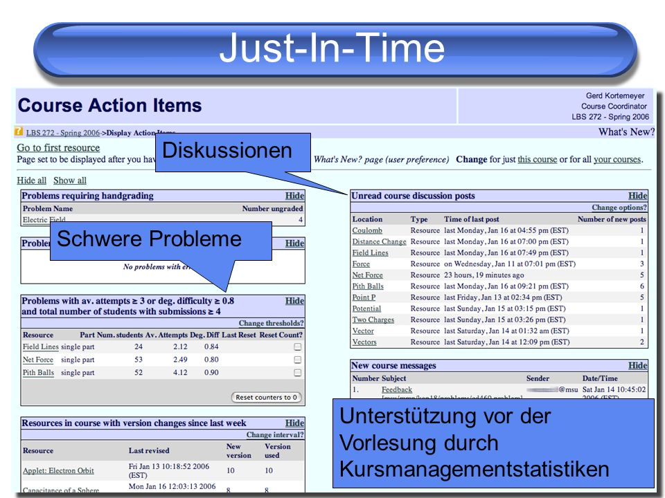 Just-In-Time Diskussionen Schwere Probleme