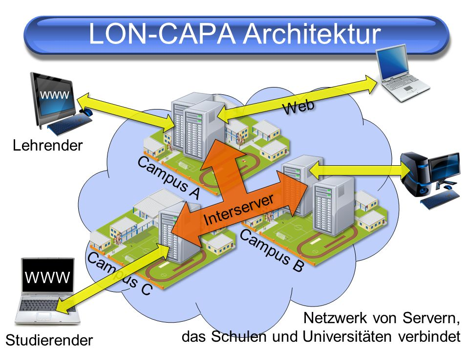 LON-CAPA Architektur Web Lehrender Campus A Interserver Campus B