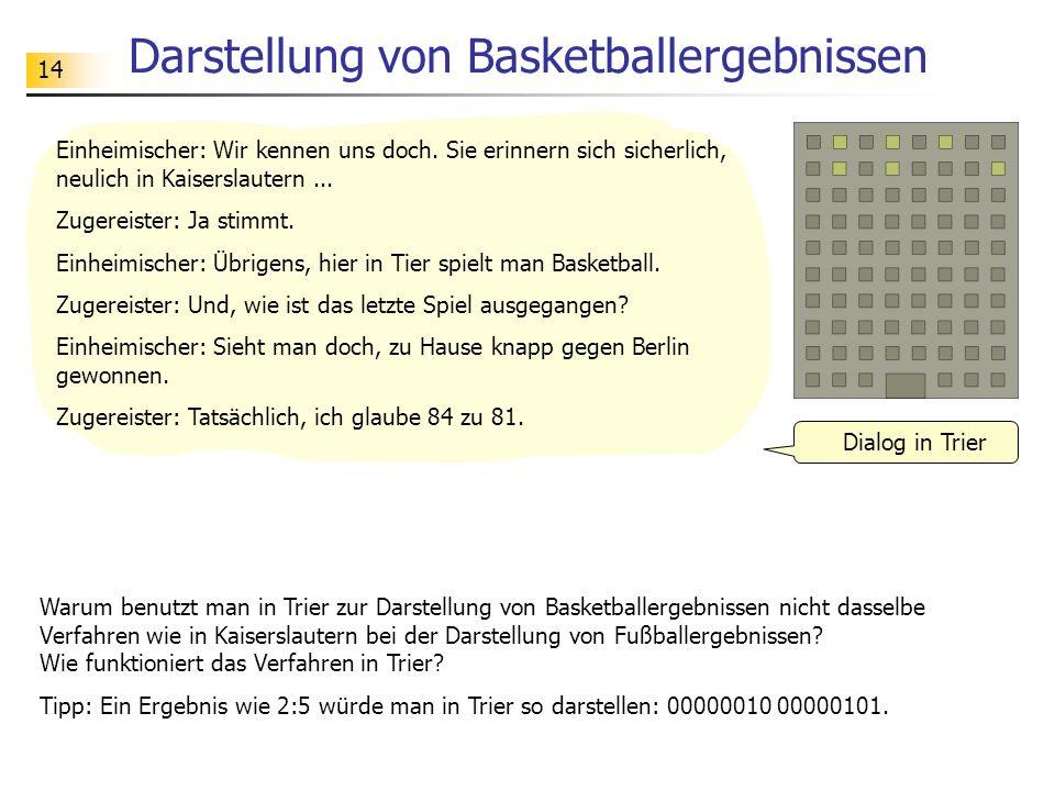 Darstellung von Basketballergebnissen