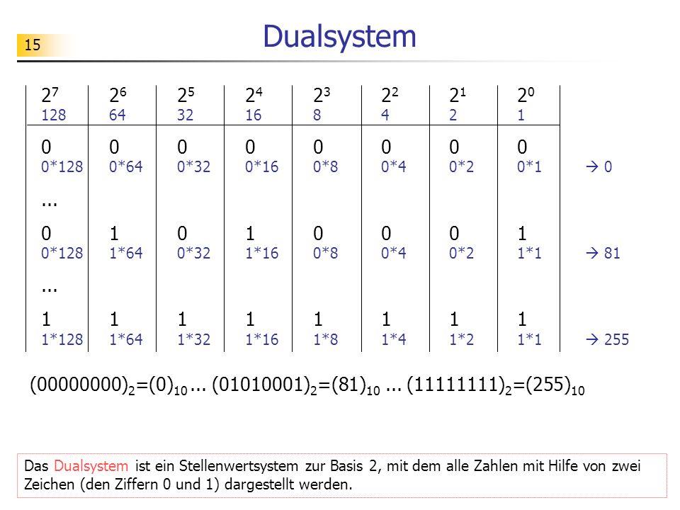 Dualsystem 27 26 25 24 23 22 21 20 128 64 32 16 8 4 2 1. 0 0 0 0 0 0 0 0 0*128 0*64 0*32 0*16 0*8 0*4 0*2 0*1  0.
