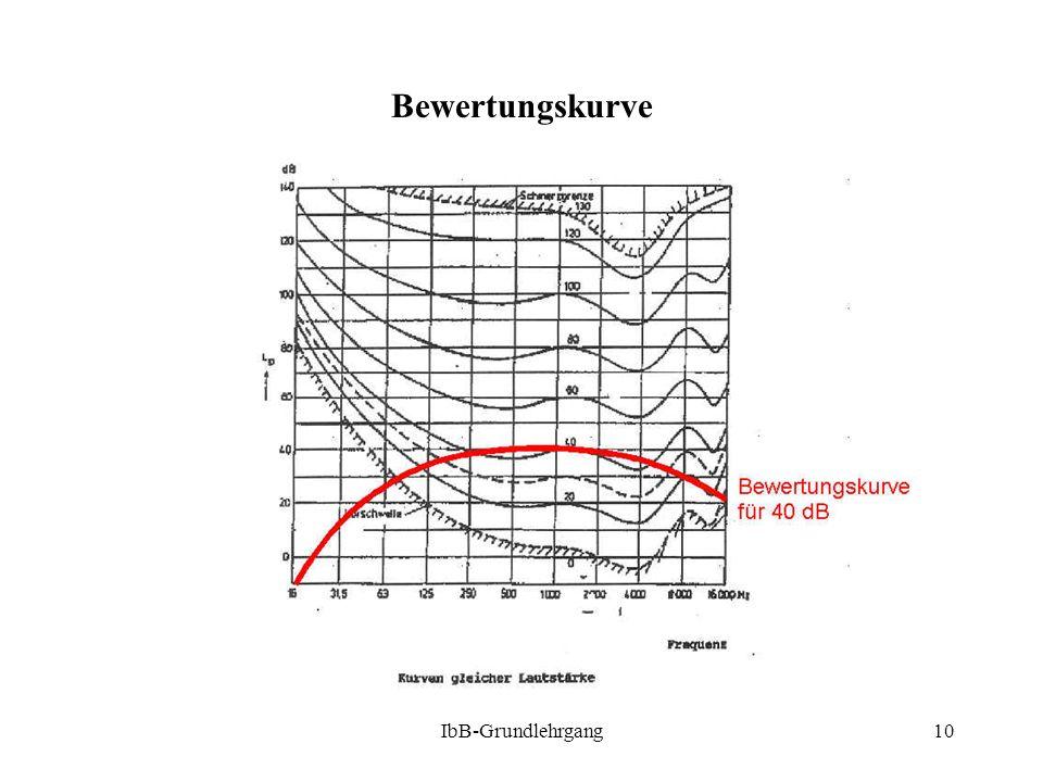 Bewertungskurve IbB-Grundlehrgang