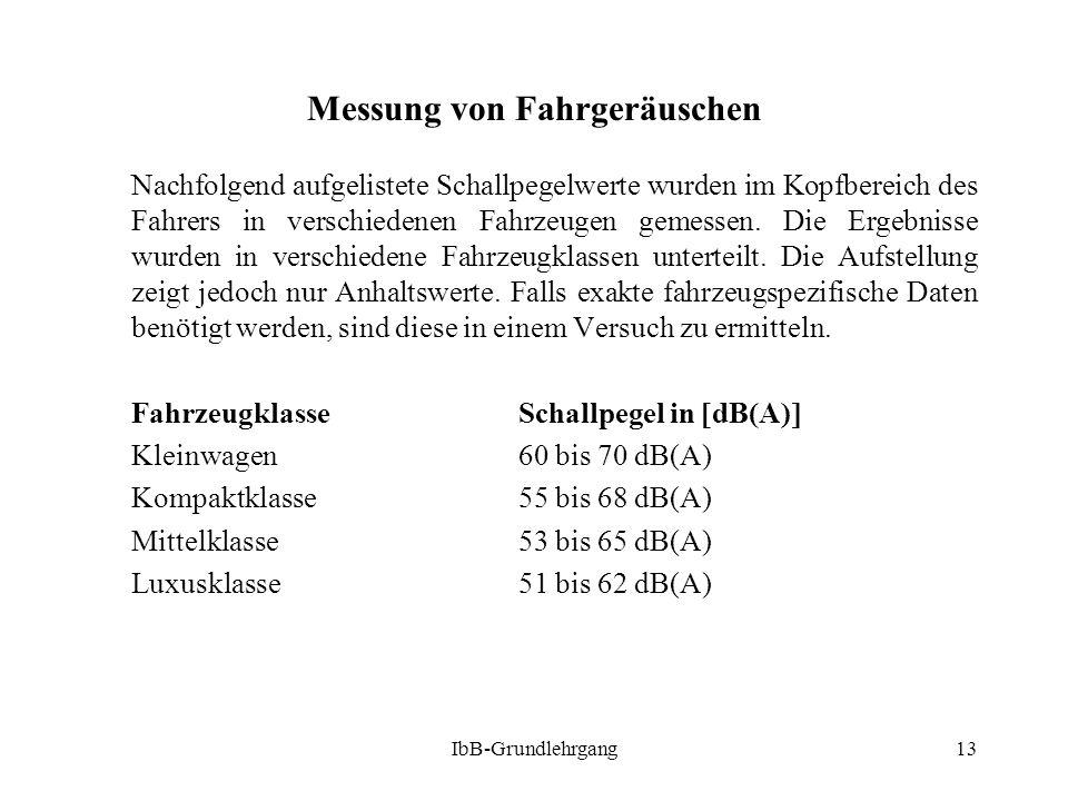 Messung von Fahrgeräuschen