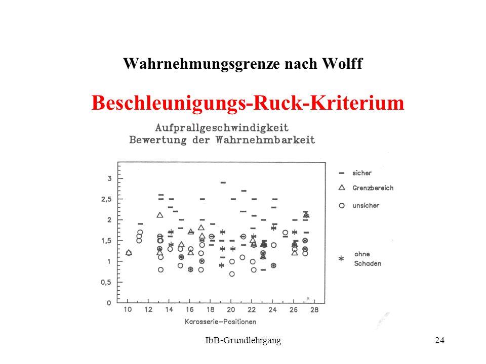 Wahrnehmungsgrenze nach Wolff