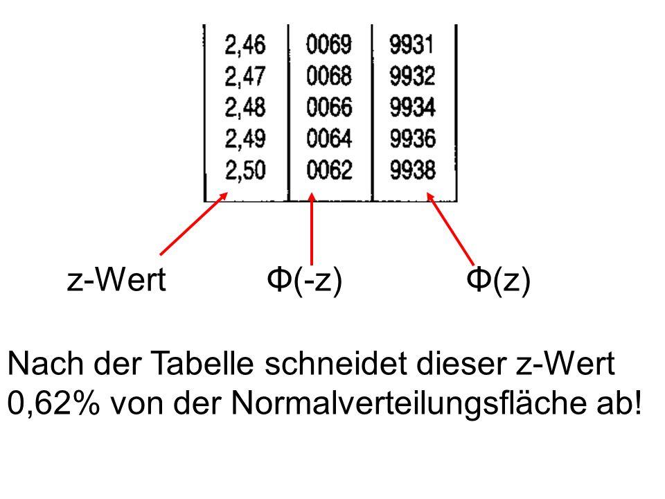 z-Wert Φ(-z) Φ(z) Nach der Tabelle schneidet dieser z-Wert 0,62% von der Normalverteilungsfläche ab!