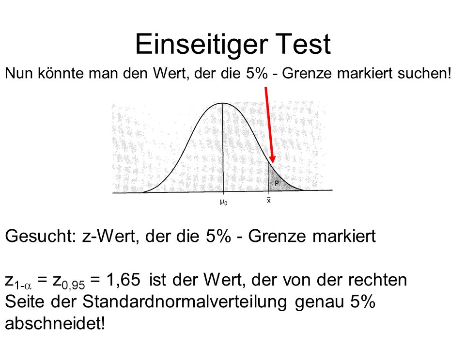 Einseitiger Test Gesucht: z-Wert, der die 5% - Grenze markiert