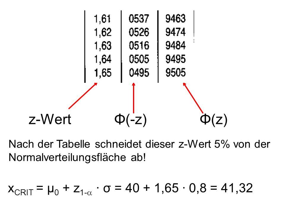 z-Wert Φ(-z) Φ(z) xCRIT = μ0 + z1- · σ = 40 + 1,65 · 0,8 = 41,32