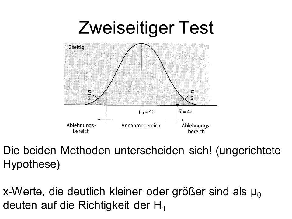 Zweiseitiger Test Die beiden Methoden unterscheiden sich! (ungerichtete Hypothese)