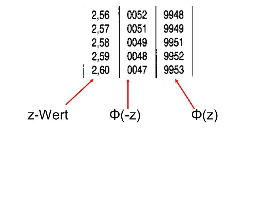 z-Wert Φ(-z) Φ(z)