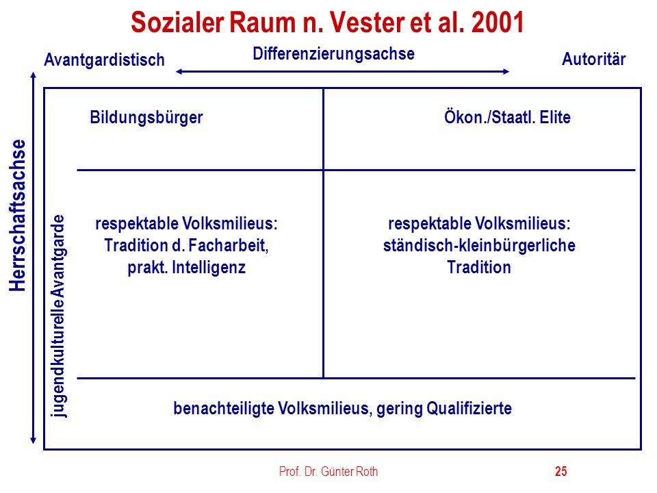 Sozialer Raum n. Vester et al. 2001
